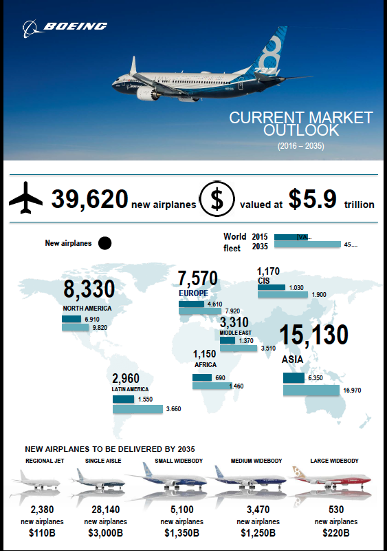 Boeing_CMO_2016_Infographic_EN