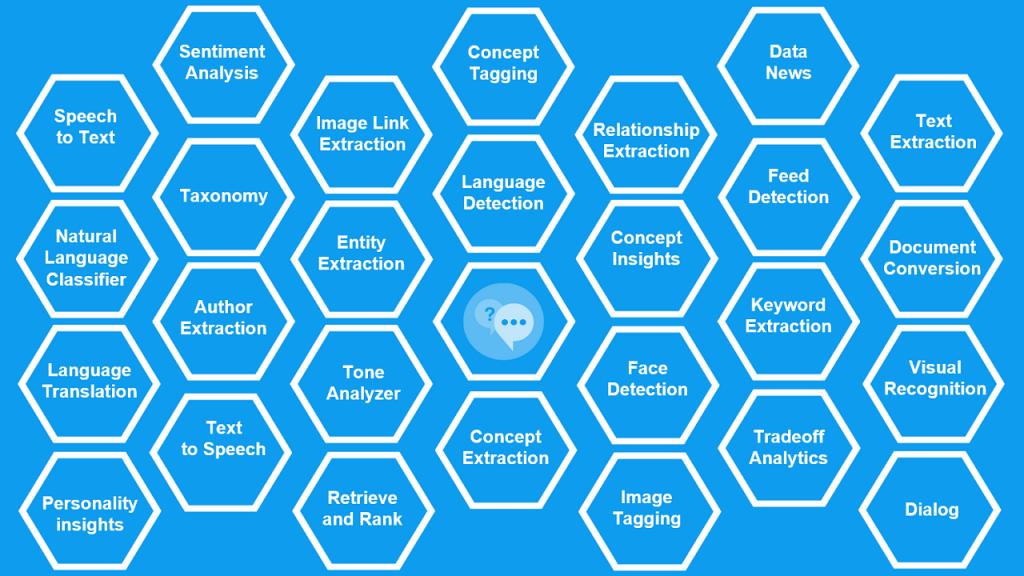 IBM Watson Developer Services